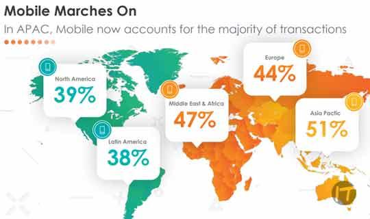 Criteo revela que el 38% de las compras en América Latina ya se realizan desde dispositivos móviles