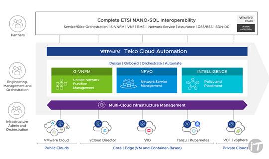 VMware amplía su cartera de telecomunicaciones en la nube con innovaciones en sus ofertas de Telco Core, Edge y RAN