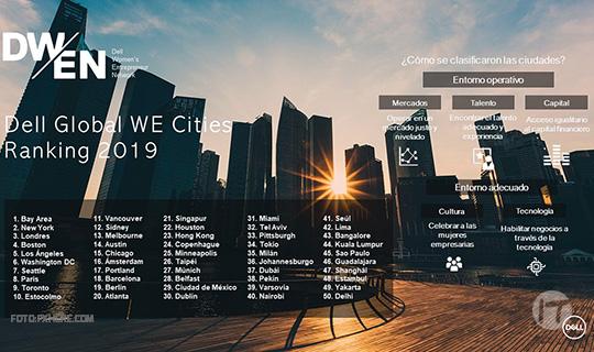 De 2017 a 2019: Cómo 50 ciudades han clasificado su respaldo a mujeres emprendedoras de ayer a hoy