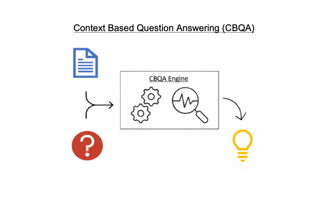 Context Based Question Answering