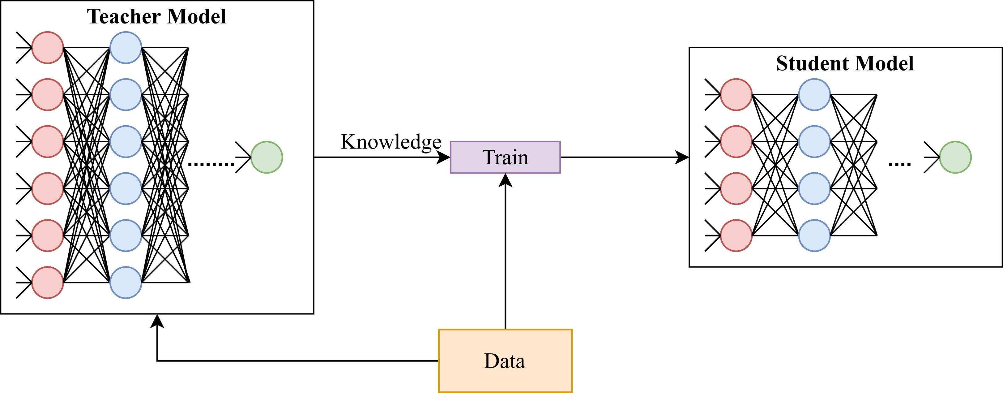 Internal Knowledge Distillation
