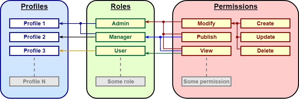 RBAC package structure