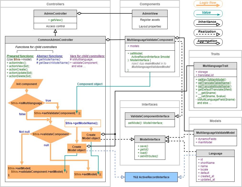 Admin module scheme