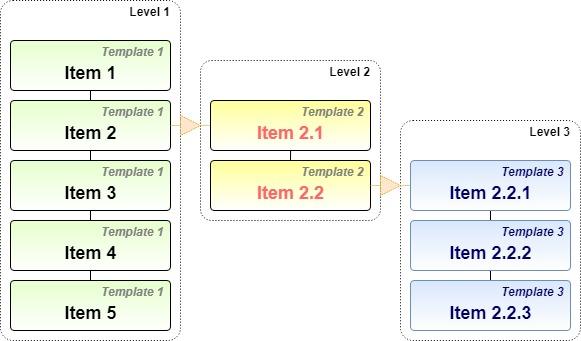 Multi level menu example scheme