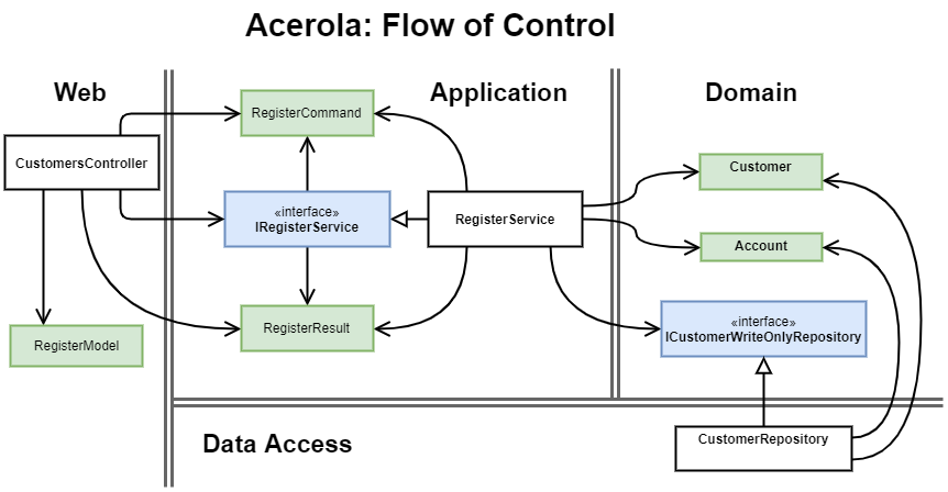 Flow of Control: Customer Registration