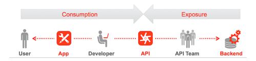 API strategy - Apigee