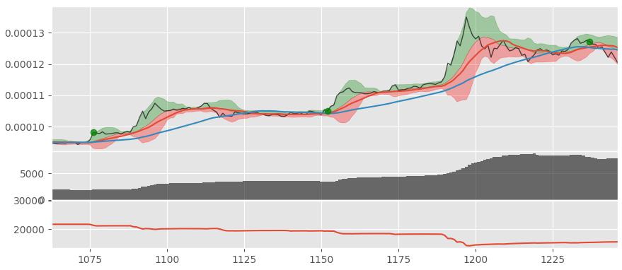 testing strategy on BTC-XRP pair data.