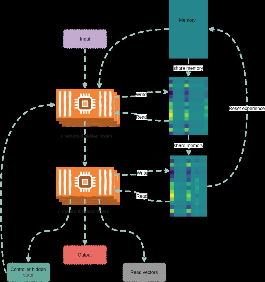 Model Zoo - dnc PyTorch Model