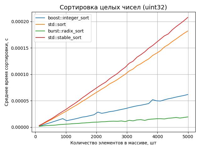 Сравнение сортировок целых чисел