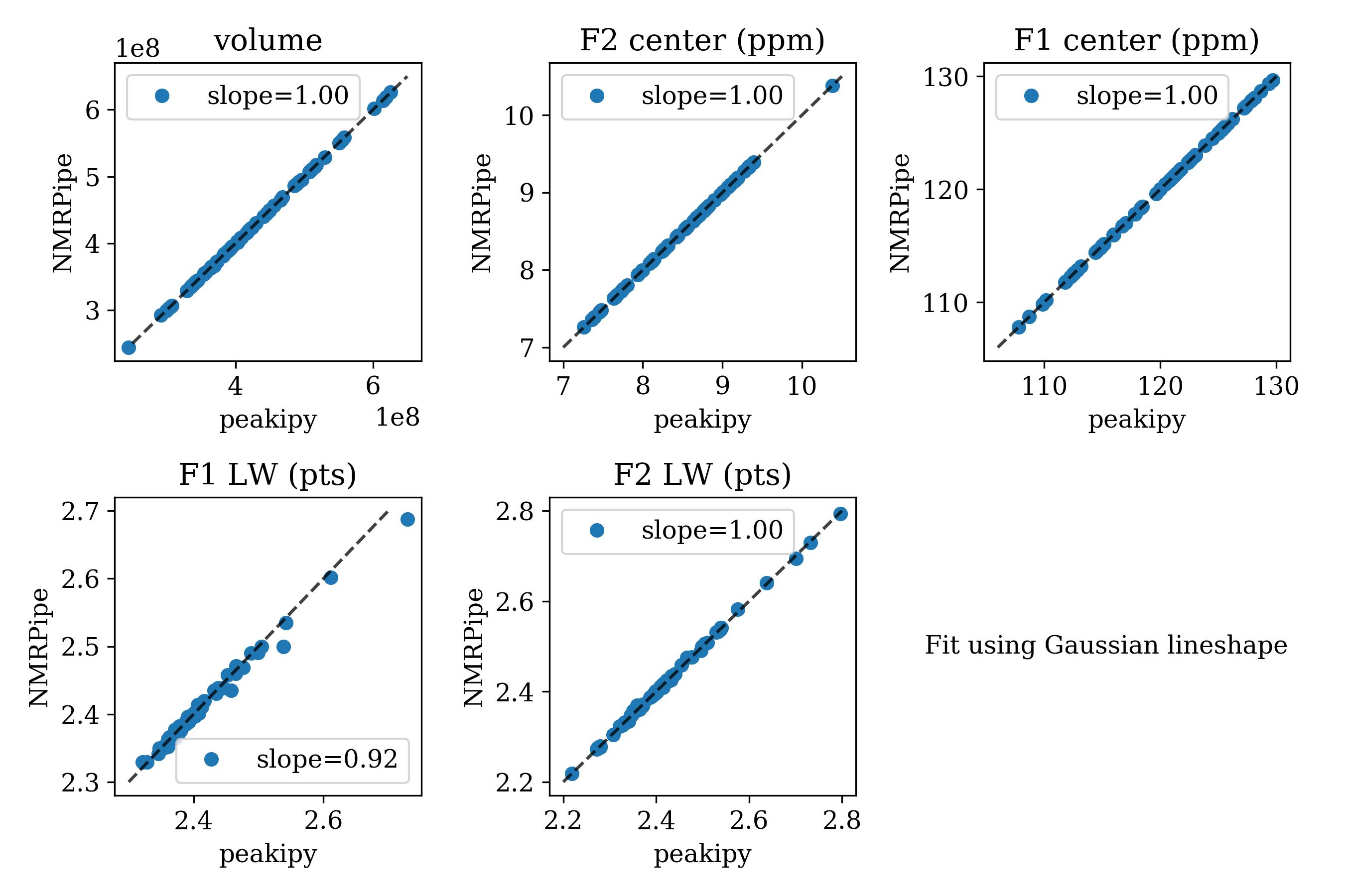 NMRPipe vs peakipy