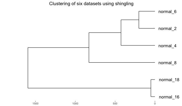 """Six """"normal"""" datasets clustered via bitmap"""