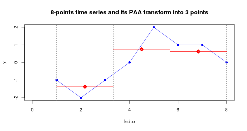 PAA transform of an 8-points time series into 3 points