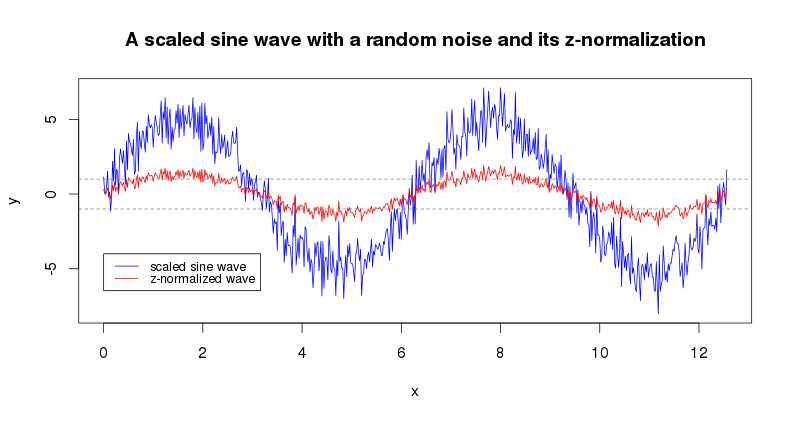 z-normalization of a scaled sine wave