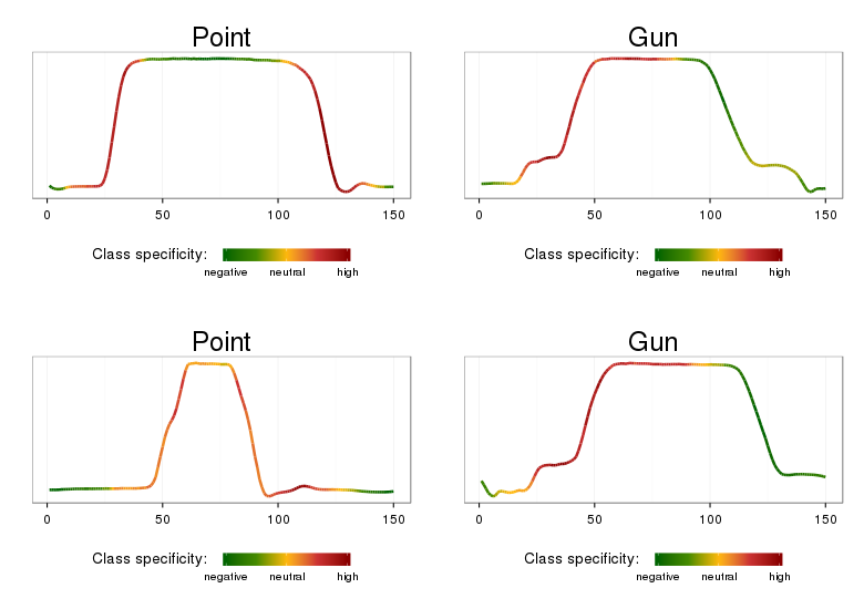 An example of class-characteristic patterns localization in Gun/Point data