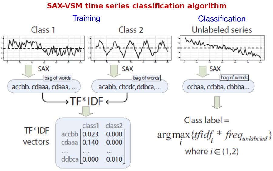 SAX-VSM in a nutshell