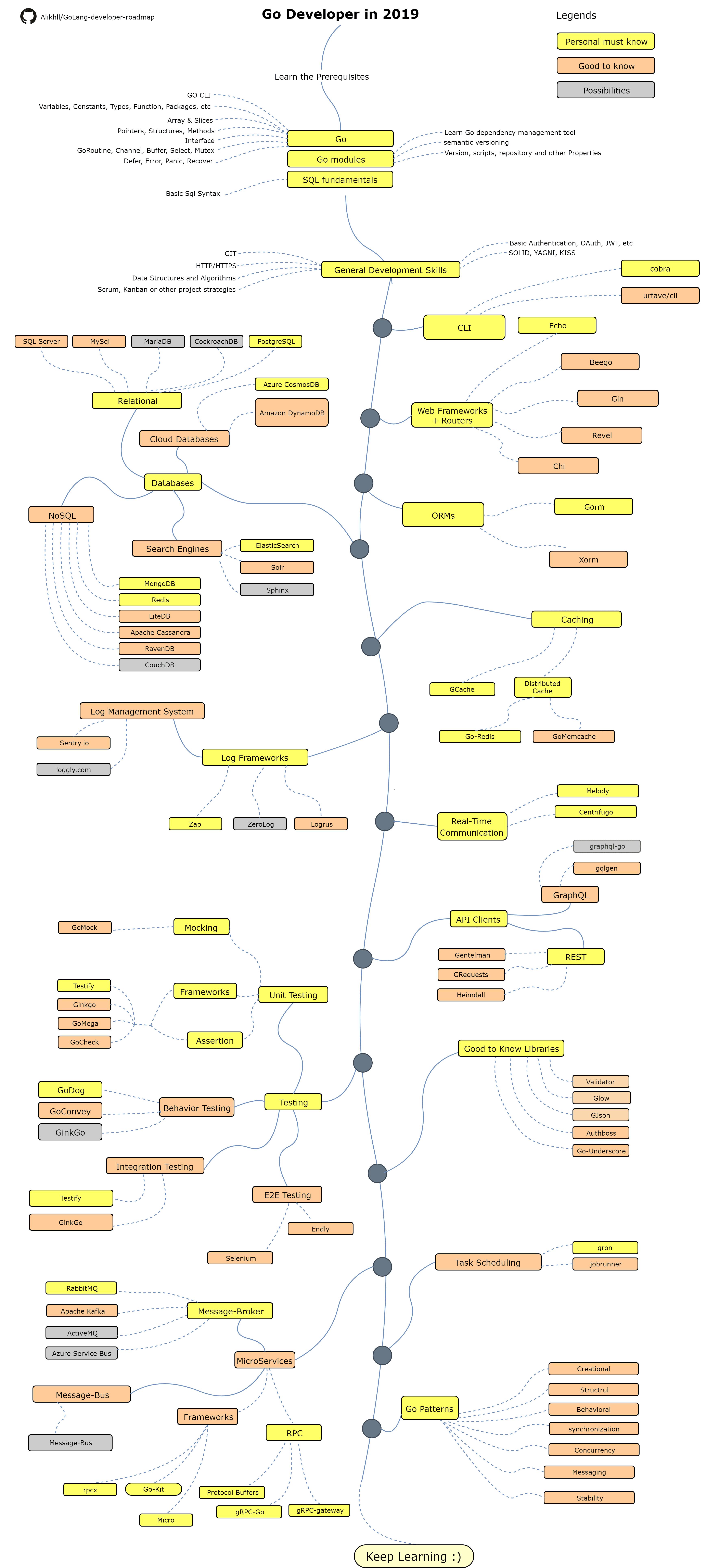 Golang Developer Roadmap 2019