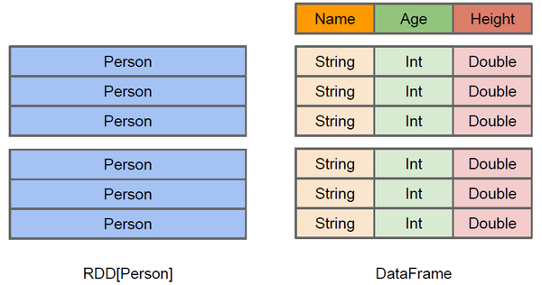 RDD-DataFrame