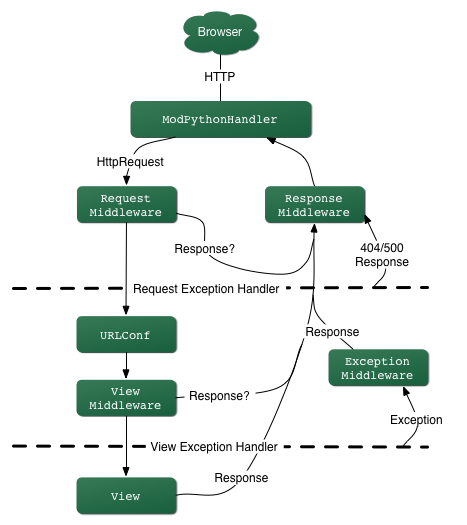 The complete flow of a Django request and response.