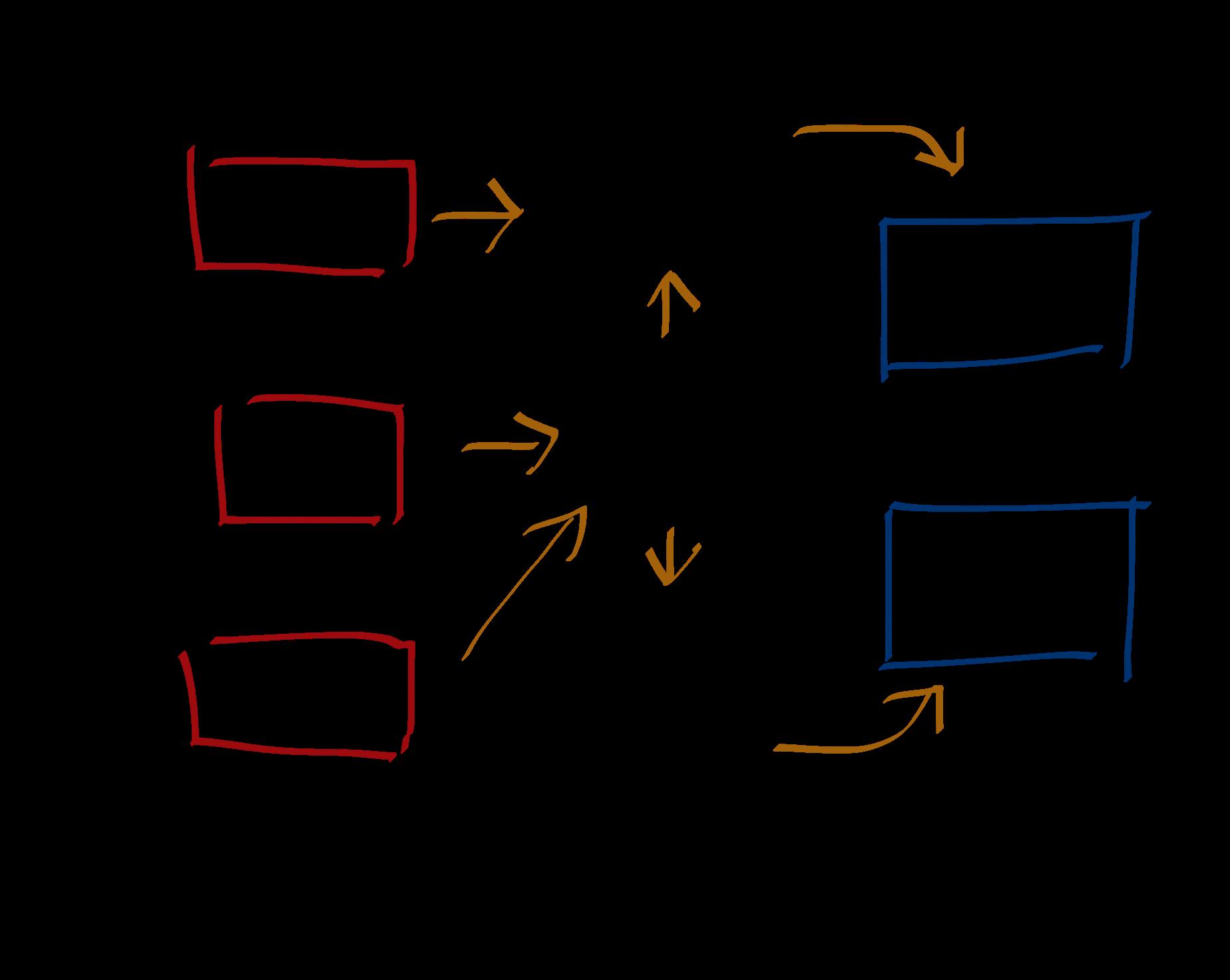 Server reactions flow