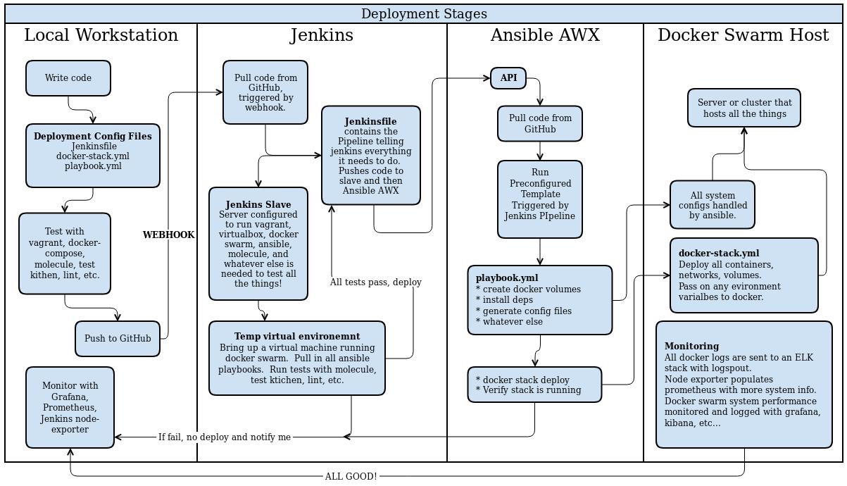Jenkins to AWX