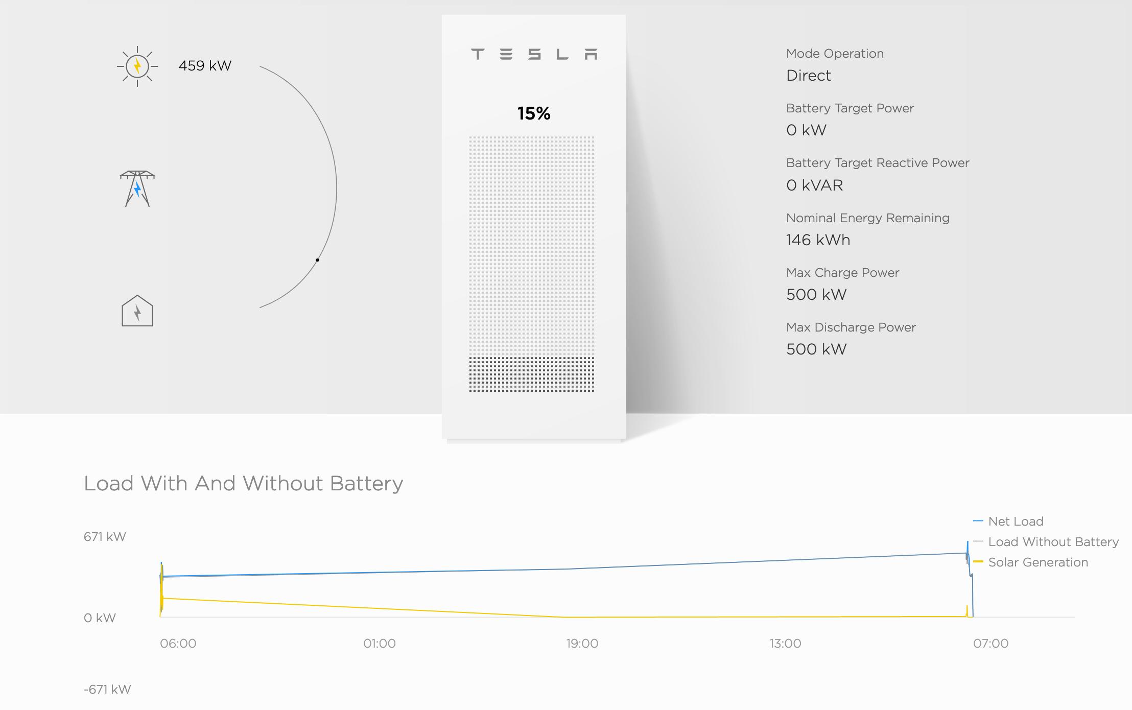 Example: Tesla PowerPack Charging Status