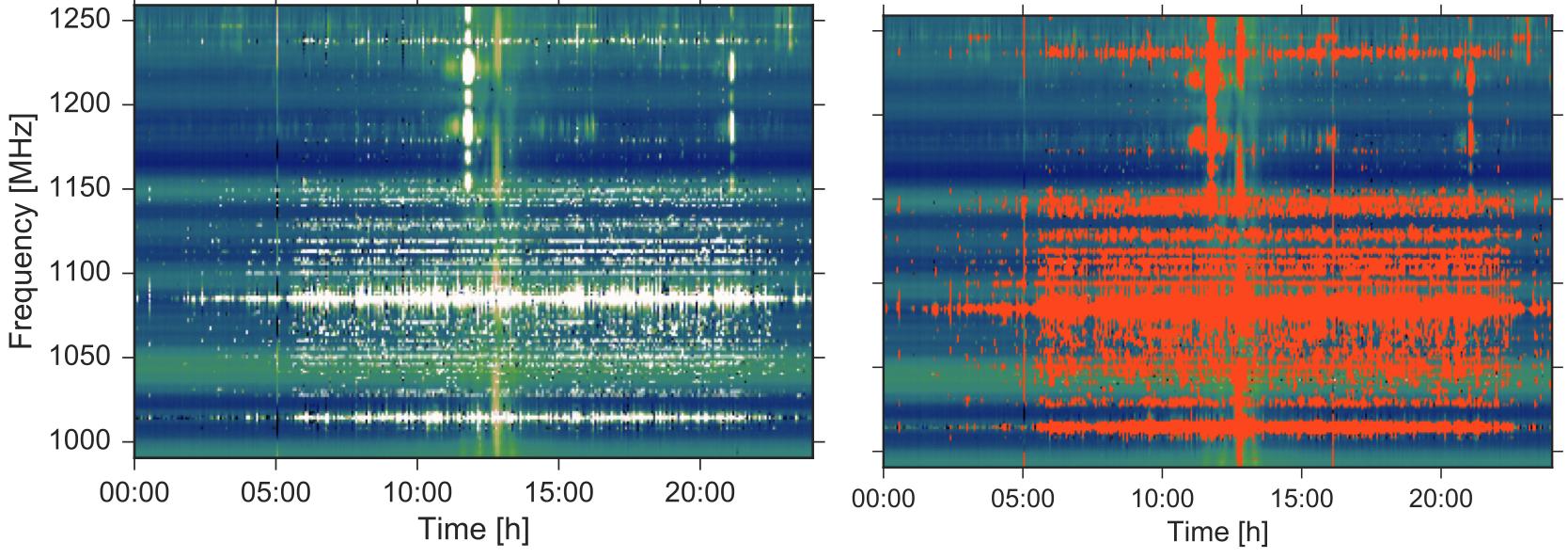 Segmentation of RFI in radio data.