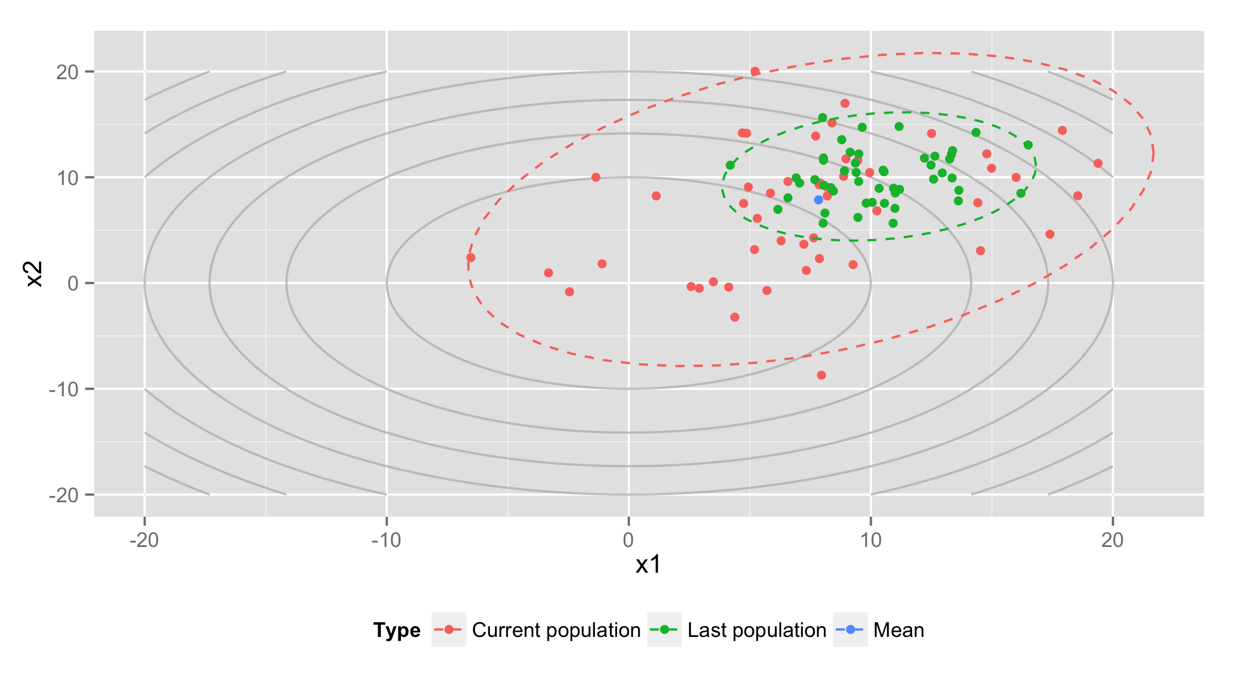 Visualization of the distribution in an examplary optimization run on the sphere function