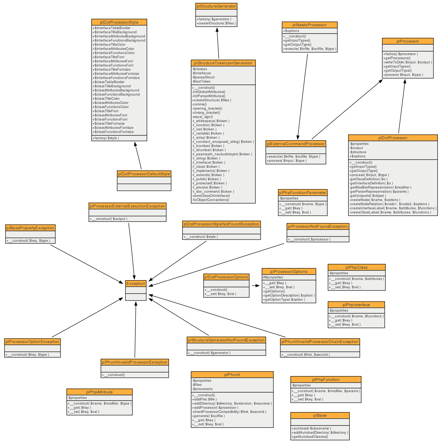 Github jakobwesthoffphuml phuml is fully automatic uml diagram class diagram of the phuml generator ccuart Image collections