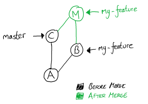 Merge Diagram