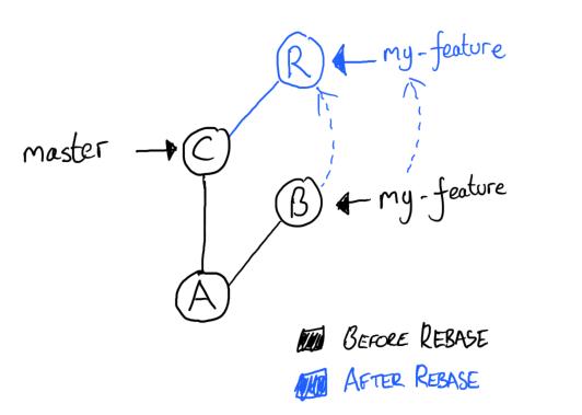 Rebase Diagram