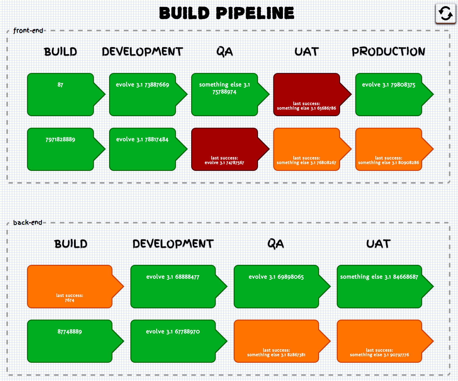 Example Build Pipeline