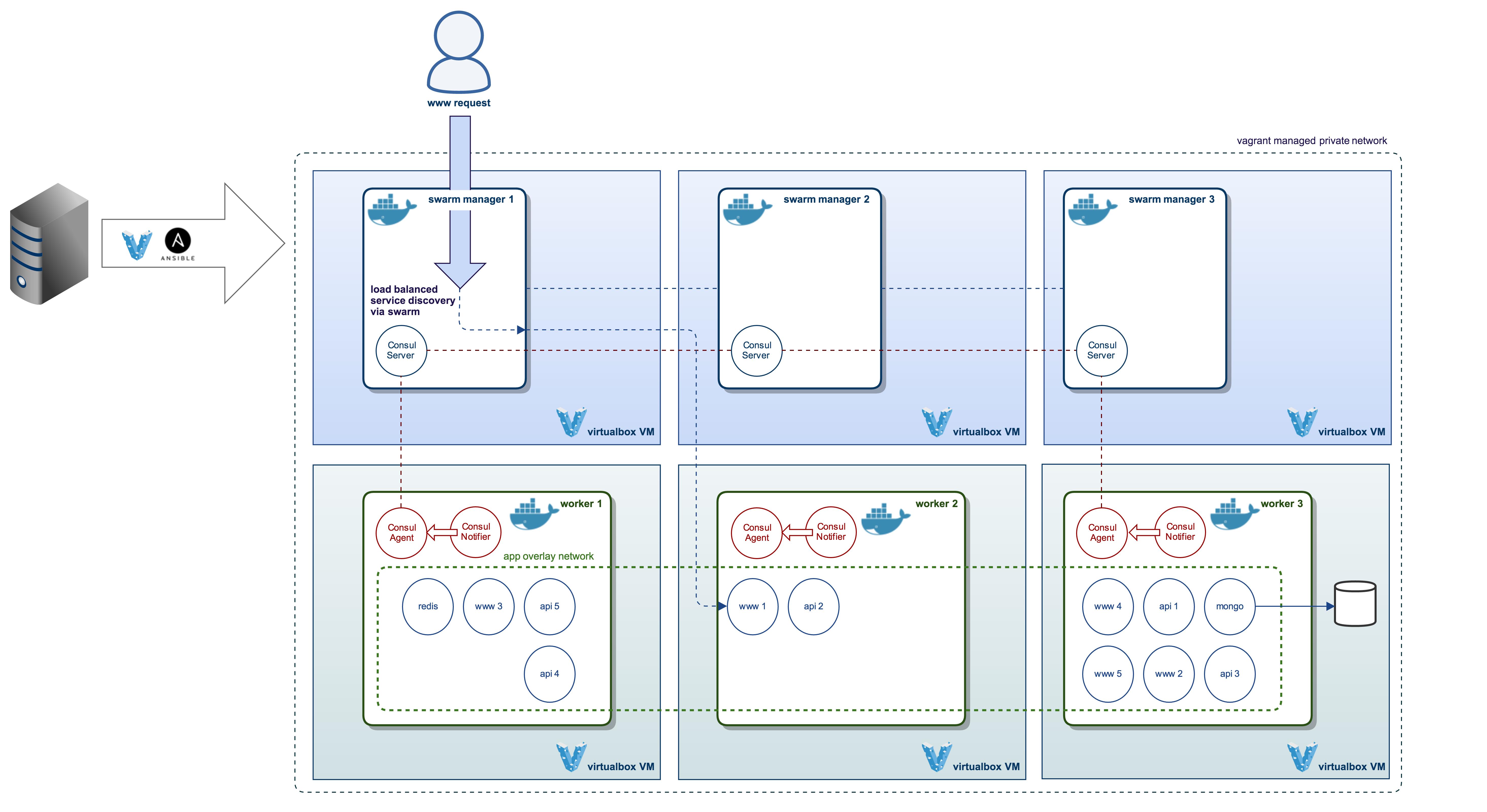 GitHub - jamesdmorgan/vagrant-ansible-docker-swarm: Docker 1 12