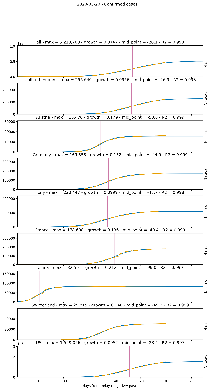 Confirmed COVID-19 cases prediction