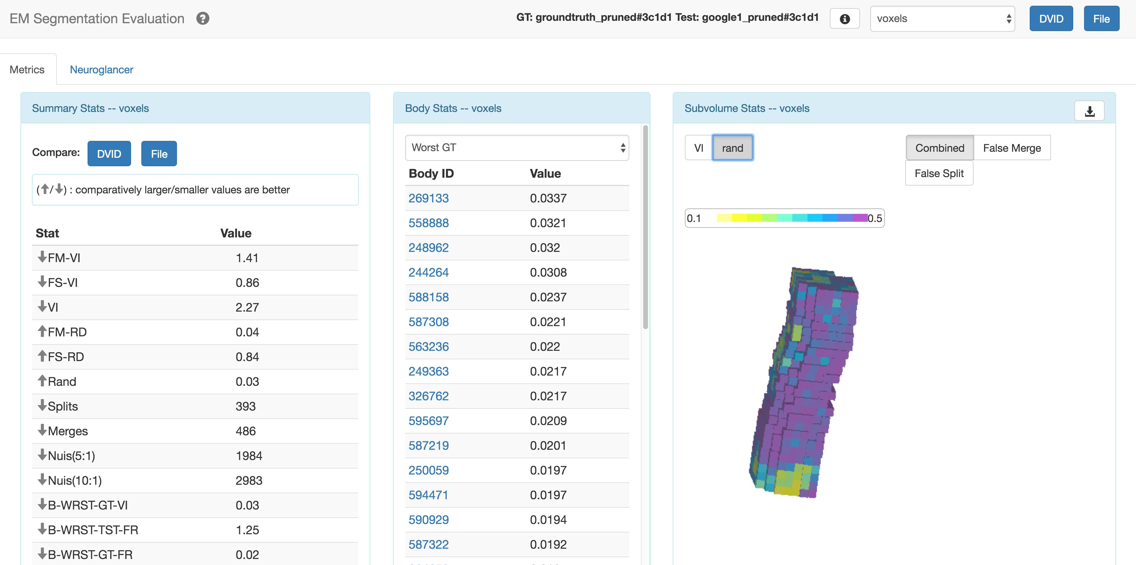 GitHub - janelia-flyem/SegmentationEvaluationConsole: Web