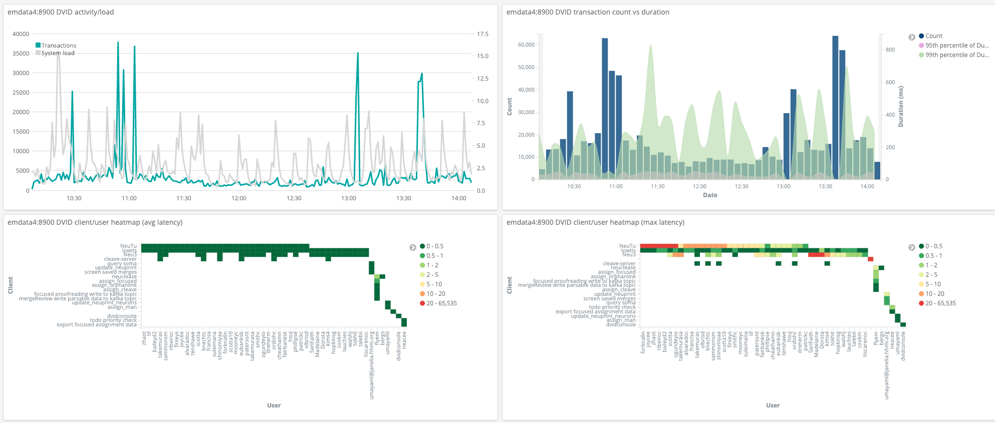Snapshot of Kibana web page for DVID metrics