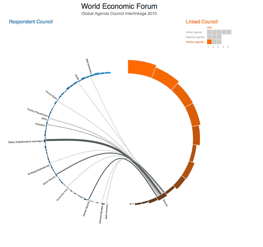 World Economic Forum - Visualization Challenge - Jan Willem Tulp