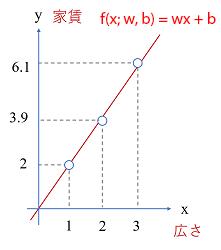 直線式によるモデル化
