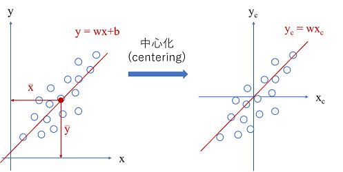 中心化後の直線式