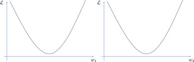 パラメータと目的関数の関係(2次元)