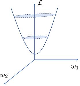 パラメータと目的関数の関係(3次元)