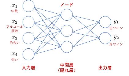 ニューラルネットワークの基本構造