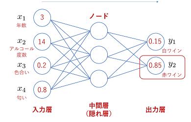 ニューラルネットワークの出力値