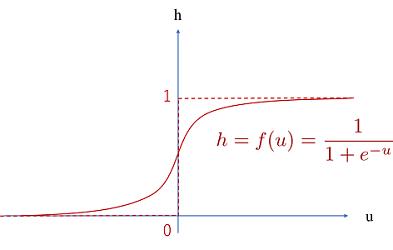 シグモイド関数