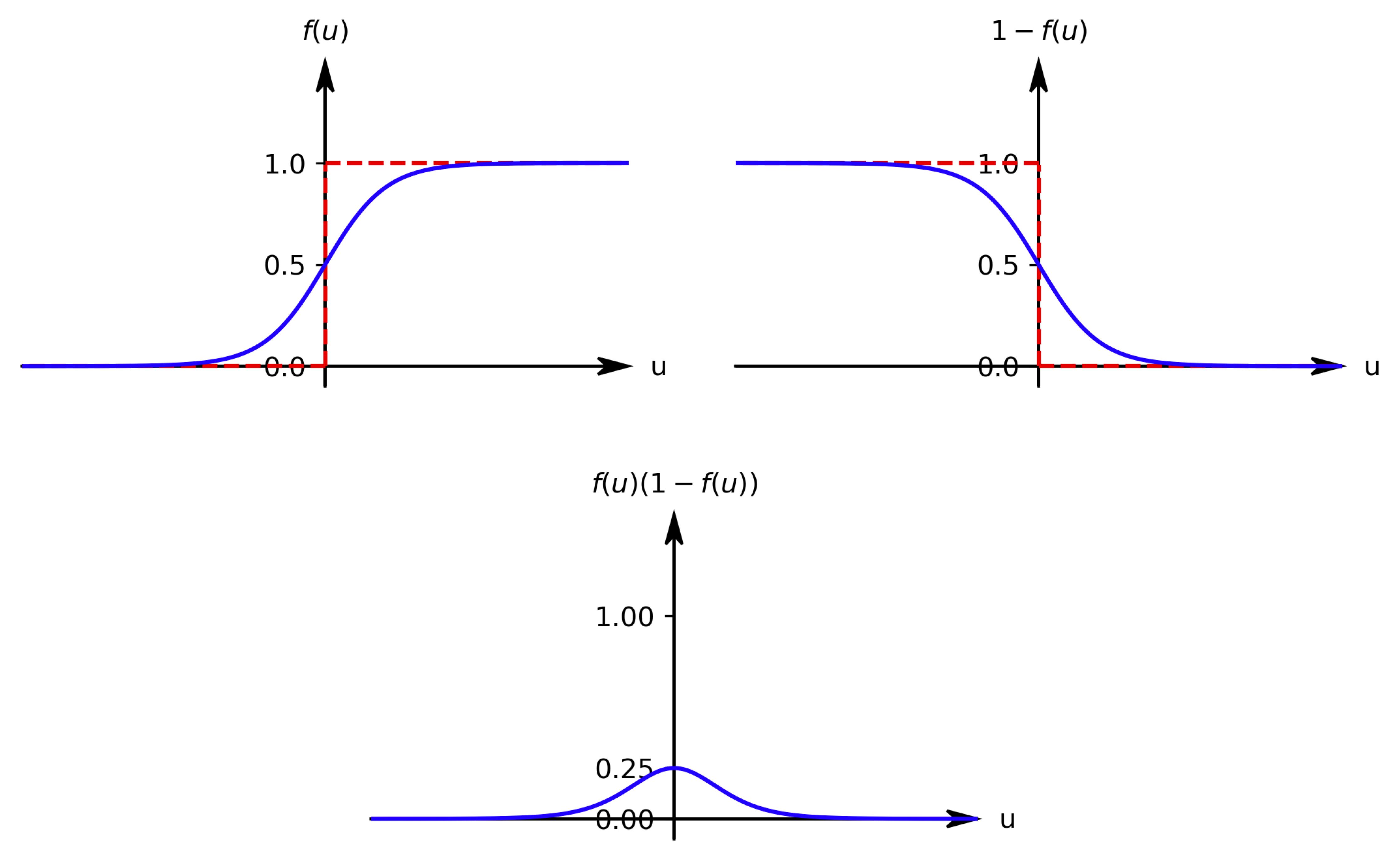 シグモイド関数の導関数
