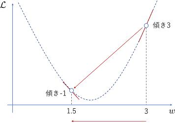 目的関数の接線の傾き