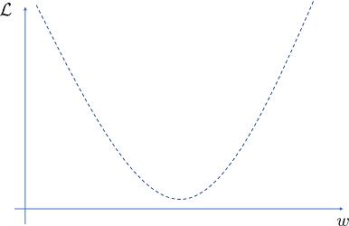 パラメータと目的関数の関係(イメージ)