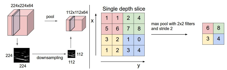プーリング層の計算過程