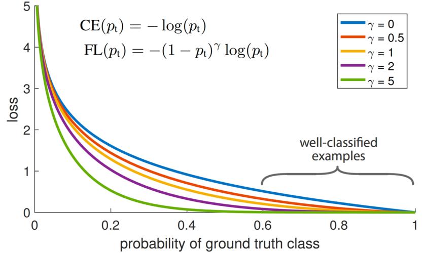 正解予測確率と損失の関係