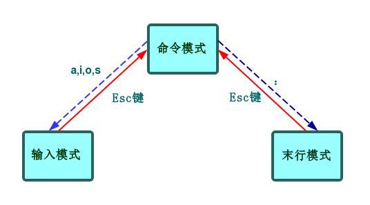 VI(VIM)原理图