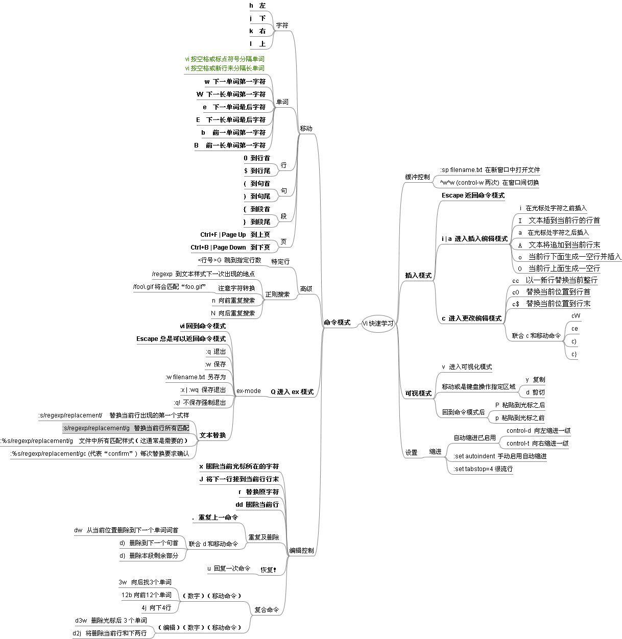 vi(vim)更多指令与快捷键